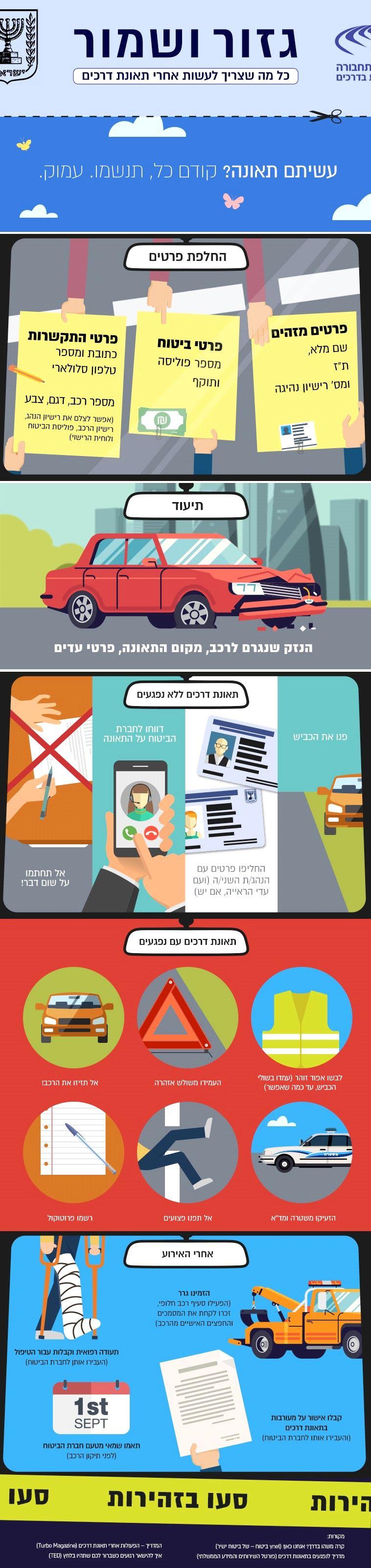 אינפוגרפיקה: כך תפעלו מיד לאחר תאונת דרכים
